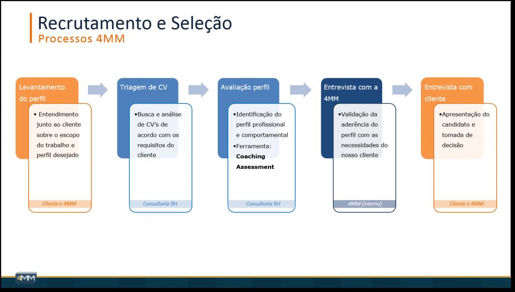 Processo 4MM - Recrutamento e Selecao